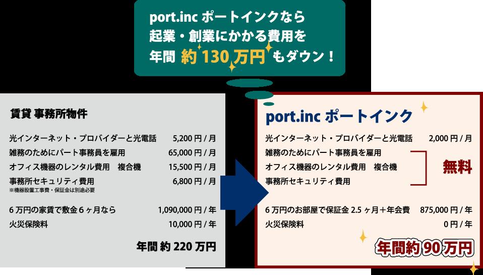 incポートインクなら起業・創業にかかる費用を年間約130万円もダウン
